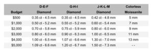 Budget and size for Moissanite vs Diamond